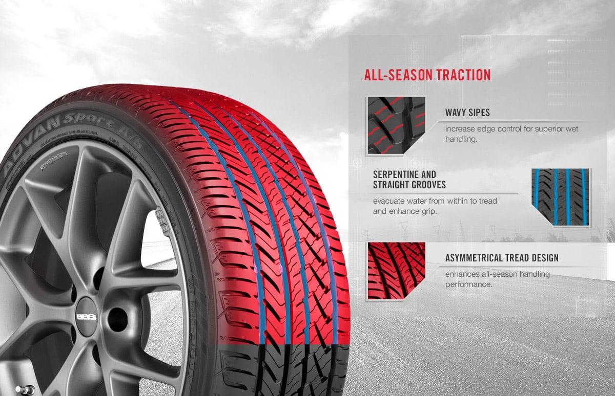 Ottawa All-Season Tire Compounds